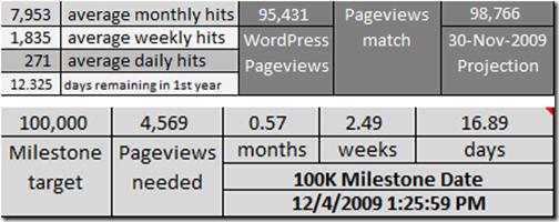 11-17-2009 4-15-03 PM Stats