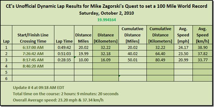 100 Mile Record