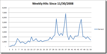 2009 Weekly PV Graph