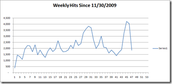2010 Weekly PV Graph