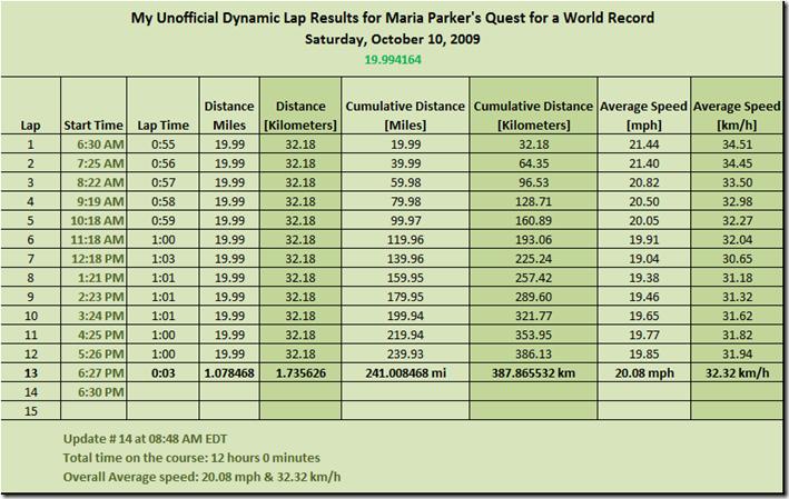 World Record Spreadsheet