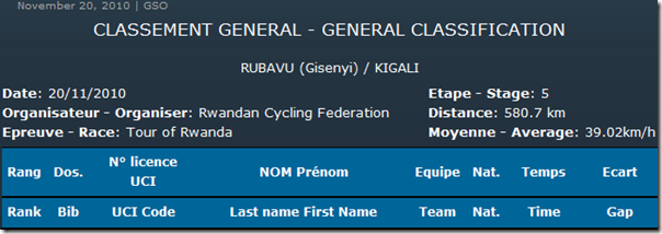 General Classification after Stage5 Heading