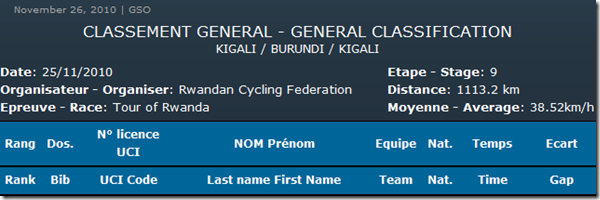 TOR Final General Classification Header