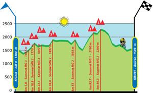 TOR Stage6 Elv
