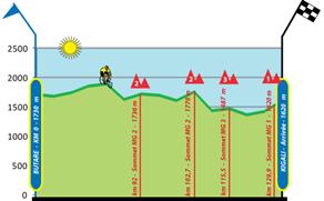 TOR Stage8 Elv