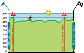 TOR Stage9 Elv