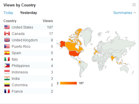 Thursday, March 8, 2010, Site Views by Country [263]