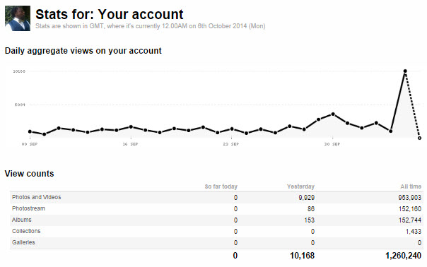 Flickr 10/05 Stats
