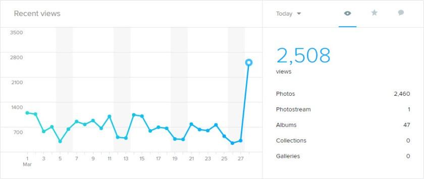 2016-03-28_10-09-11 Flickr Stat Graph